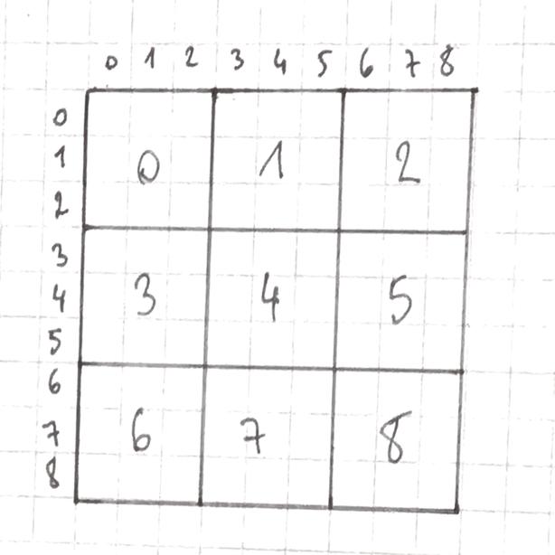 numéroter les carrés